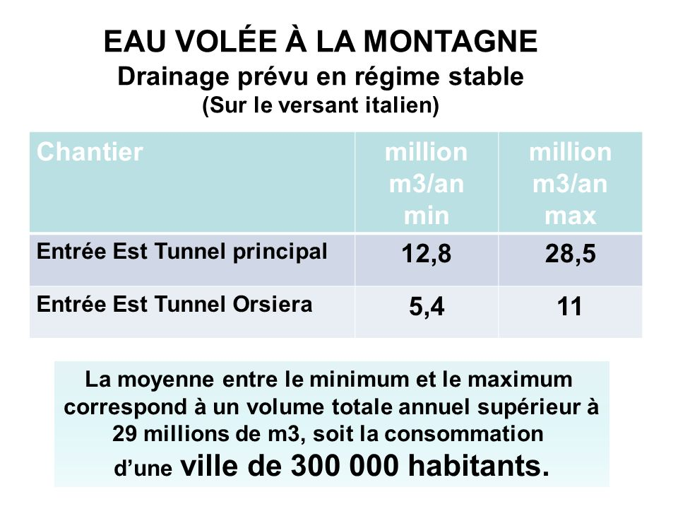 EAU VOLÉE À LA MONTAGNE Drainage prévu en régime stable (Sur le versant italien) Chantiermillion m3/an min million m3/an max Entrée Est Tunnel princip