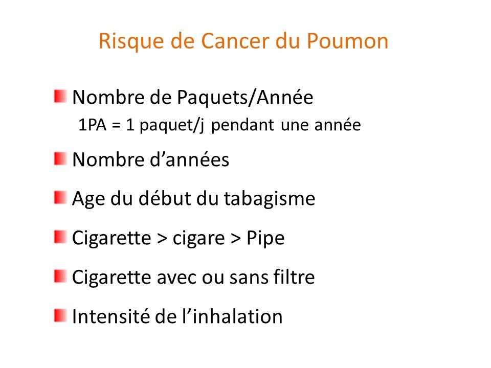 Nombre de Paquets/Année 1PA = 1 paquet/j pendant une année Nombre dannées Age du début du tabagisme Cigarette > cigare > Pipe Cigarette avec ou sans filtre Intensité de linhalation