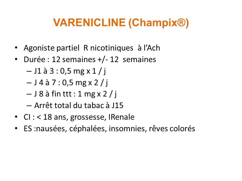 VARENICLINE (Champix®) Agoniste partiel R nicotiniques à lAch Durée : 12 semaines +/- 12 semaines – J1 à 3 : 0,5 mg x 1 / j – J 4 à 7 : 0,5 mg x 2 / j – J 8 à fin ttt : 1 mg x 2 / j – Arrêt total du tabac à J15 CI : < 18 ans, grossesse, IRenale ES :nausées, céphalées, insomnies, rêves colorés