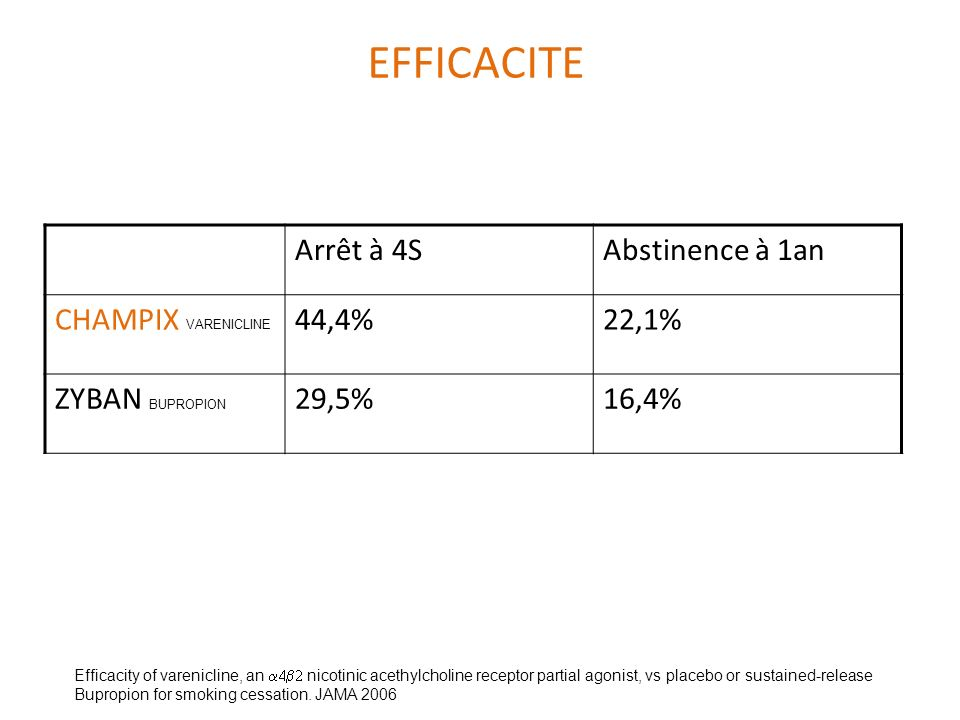 EFFICACITE Arrêt à 4SAbstinence à 1an CHAMPIX VARENICLINE 44,4%22,1% ZYBAN BUPROPION 29,5%16,4% Efficacity of varenicline, an nicotinic acethylcholine receptor partial agonist, vs placebo or sustained-release Bupropion for smoking cessation.