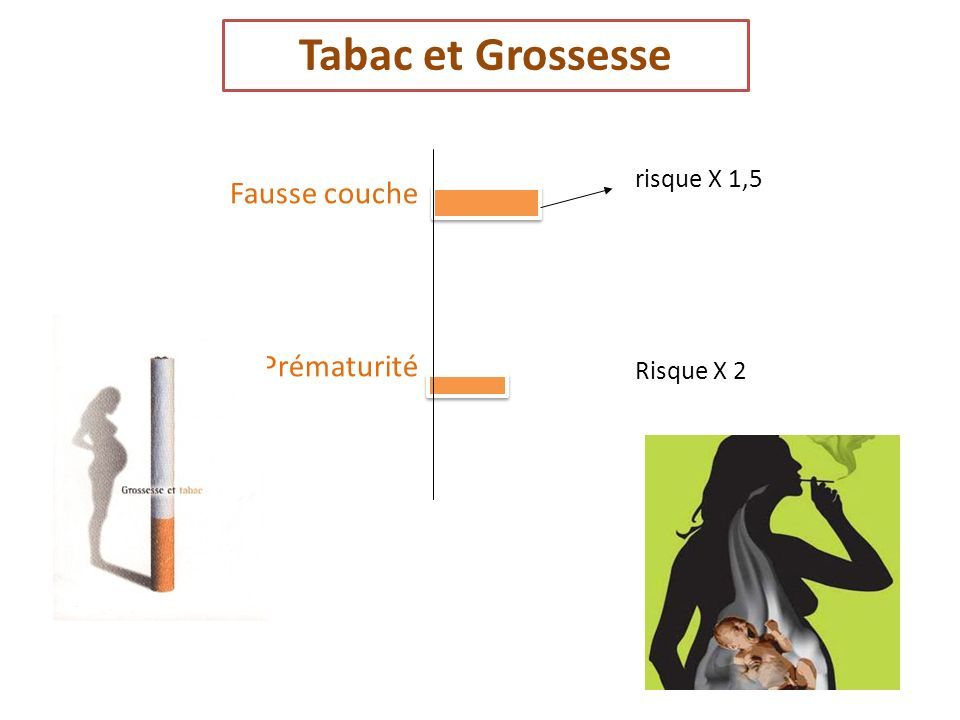 Tabac et Grossesse Fausse couche Prématurité risque X 1,5 Risque X 2