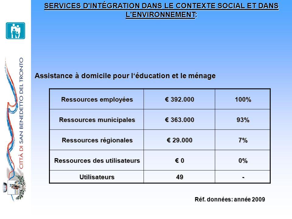 SERVICES D'INTÉGRATION DANS LE CONTEXTE SOCIAL ET DANS L'ENVIRONNEMENT: Assistance à domicile pour léducation et le ménage Ressources employées 392.00