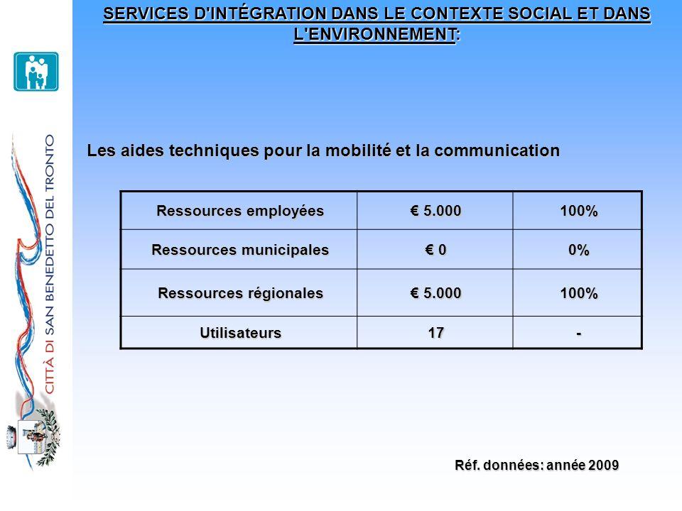 SERVICES D'INTÉGRATION DANS LE CONTEXTE SOCIAL ET DANS L'ENVIRONNEMENT: Les aides techniques pour la mobilité et la communication Ressources employées