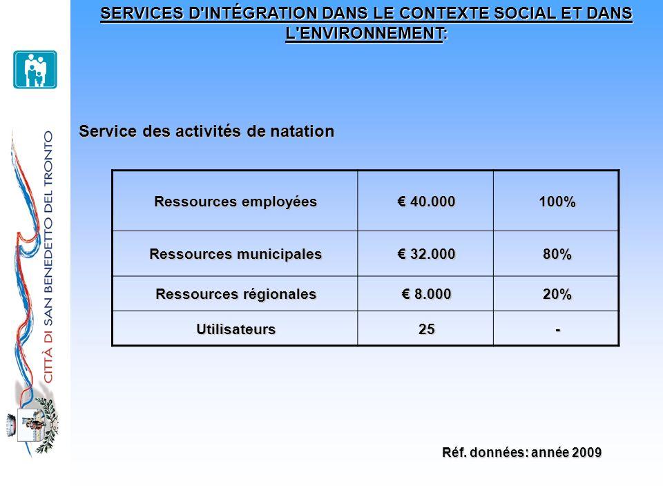 SERVICES D'INTÉGRATION DANS LE CONTEXTE SOCIAL ET DANS L'ENVIRONNEMENT: Service des activités de natation Ressources employées 40.000 40.000100% Resso