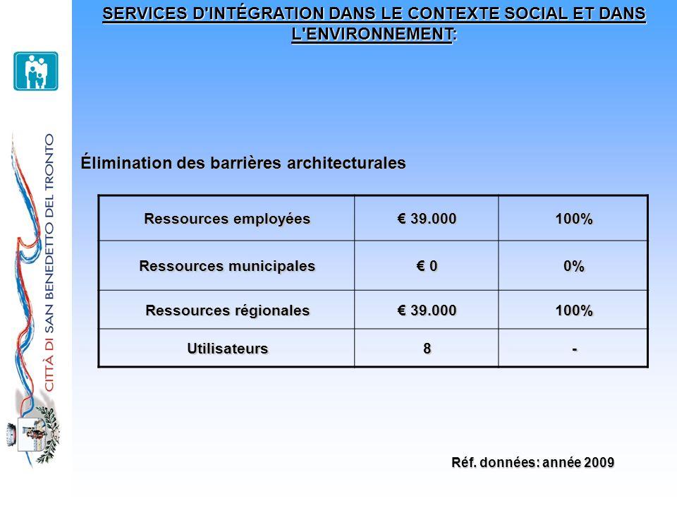 SERVICES D'INTÉGRATION DANS LE CONTEXTE SOCIAL ET DANS L'ENVIRONNEMENT: Élimination des barrières architecturales Ressources employées 39.000 39.00010