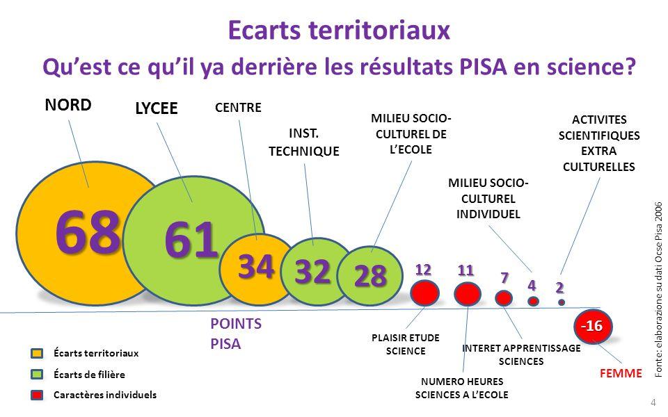 Les TROIS 3 E Efficacité, efficience et équité EFFICACIA POINTS PISA en SCIENCES EFFICIENZA Euro dépensés par chaque point PISA* EQUITÀ Variance résultats entre écoles (% var.