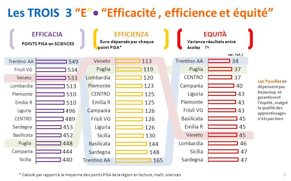 Les TROIS 3 E Efficacité, efficience et équité EFFICACIA POINTS PISA en SCIENCES EFFICIENZA Euro dépensés par chaque point PISA* EQUITÀ Variance résul