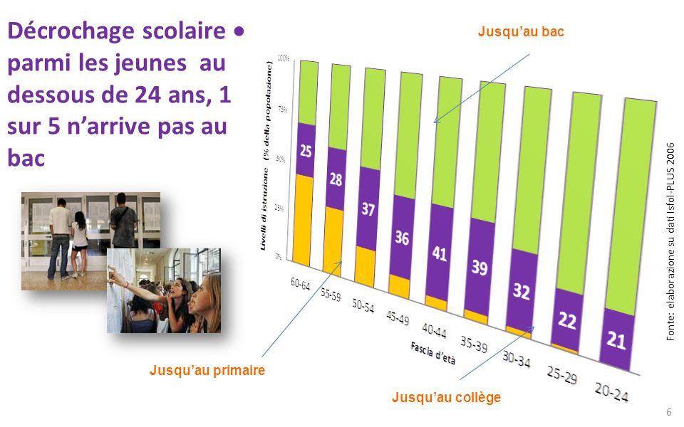 Décrochage scolaire parmi les jeunes au dessous de 24 ans, 1 sur 5 narrive pas au bac Fonte: elaborazione su dati Isfol-PLUS 2006 6 Jusquau collège Ju