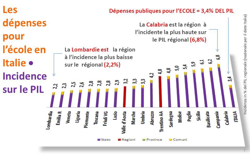 Les dépenses pour lécole en Italie Incidence sur le PIL Dépenses publiques pour lECOLE = 3,4% DEL PIL La Lombardie est la région à lincidence la plus