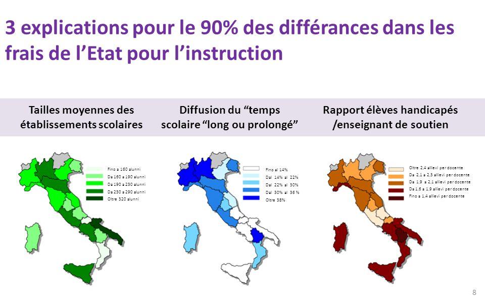 3 explications pour le 90% des différances dans les frais de lEtat pour linstruction Fino a 160 alunni Da 160 a 190 alunni Da 190 a 230 alunni Da 230