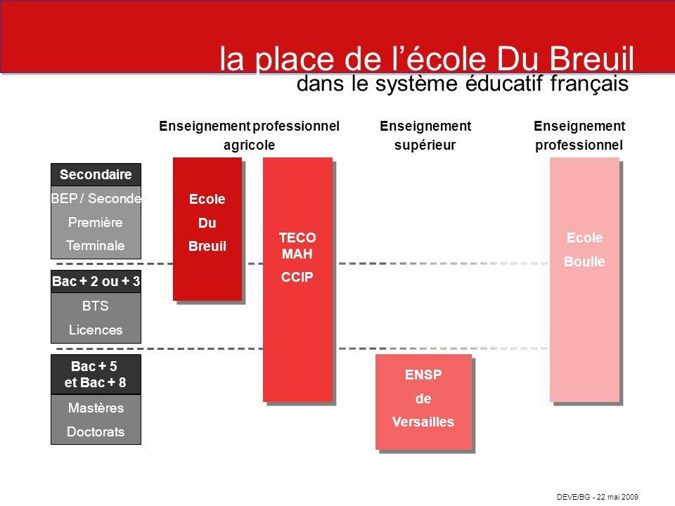lécole Du Breuil en 2009 un lycée professionnel appartenant à la Ville de Paris - sous contrat avec lEtat (ministère de lAgriculture et de la Pêche) ; - 255 élèves en formation initiale (scolaire ou apprentissage en 2009.