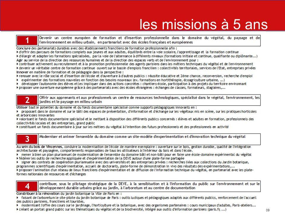 les missions à 5 ans la méthode mise en place depuis janvier 2009 - des groupes de travail mixtes Ecole/extérieur : 5 groupes, une trentaine de réunions - des contacts et rencontres avec les acteurs : formateurs, entreprises, collectivités, Etat - un pilotage politique ouvert sur les collectivités dIle-de-France - une première étape, fin avril : les missions à 5 ans de lécole du Breuil DEVE/BG - 22 mai 2009