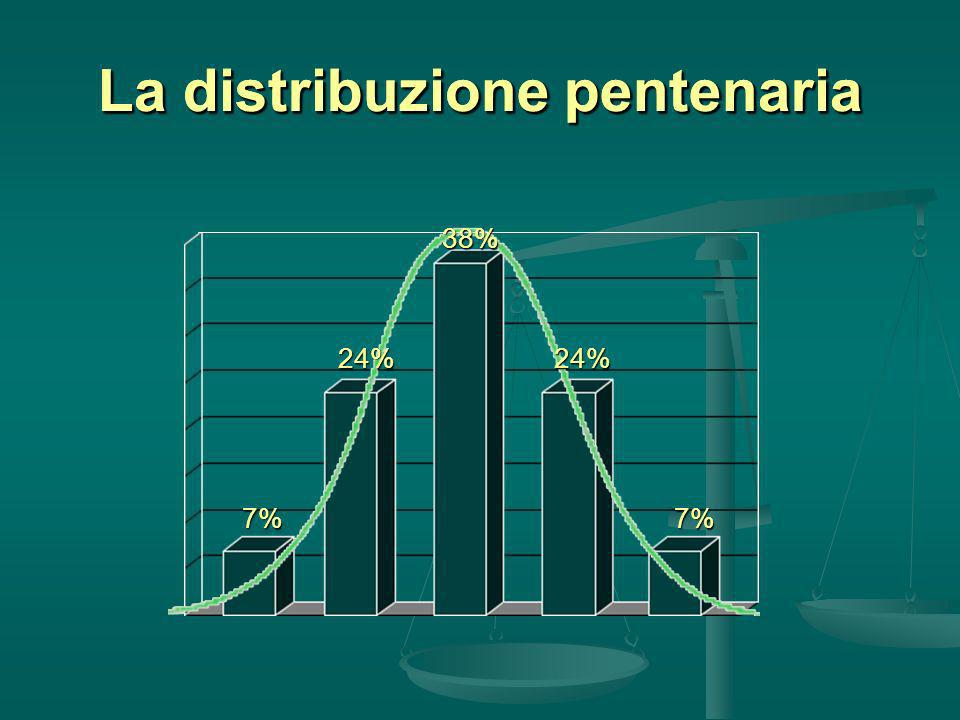 La distribuzione pentenaria 7%7% 24%24% 38%