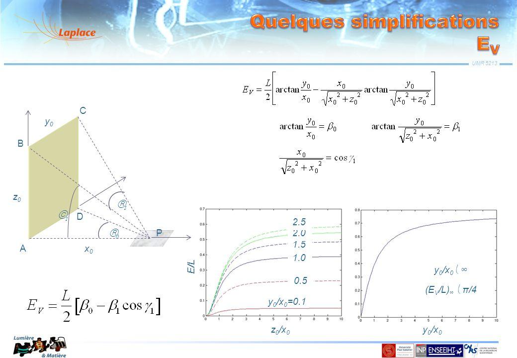 UMR 5213 z0z0 y0y0 P x0x0 A B C D On pose: y 0 /x 0 =0.1 0.5 1.0 1.5 2.0 2.5 z 0 /x 0 E/L y 0 /x 0 (E V /L) π/4