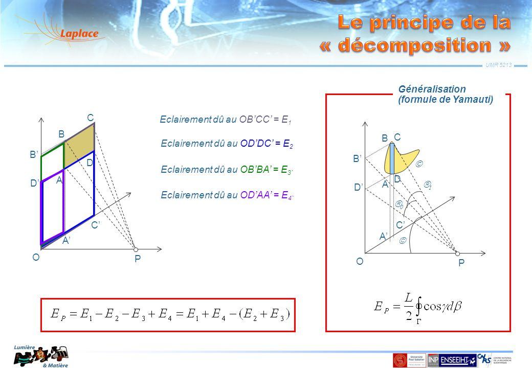 UMR 5213 P A B C D B D A C O Eclairement dû au OBCC = E 1 Eclairement dû au ODDC = E 2 Eclairement dû au OBBA = E 3` Eclairement dû au ODAA = E 4` P A