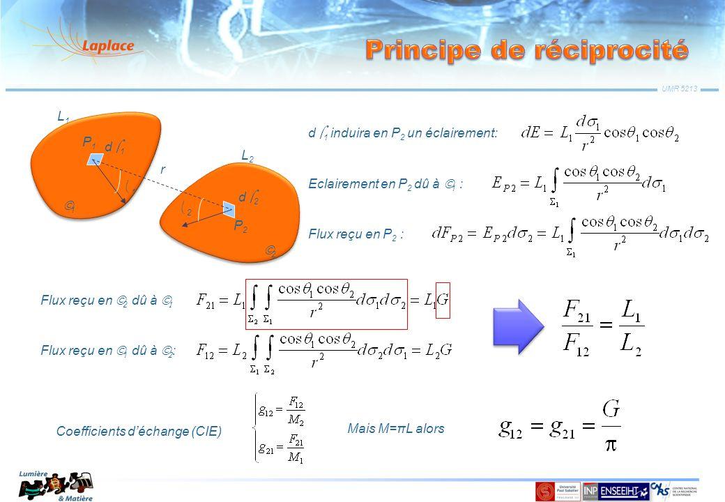 UMR 5213 d 1 induira en P 2 un éclairement: r P1P1 P2P2 d 1 d 2 1 2 L1L1 L2L2 1 2 Eclairement en P 2 dû à 1 : Flux reçu en P 2 : Flux reçu en 2 dû à F