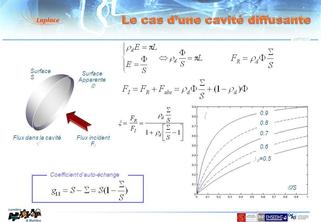 UMR 5213 Surface S Surface Apparente Flux incident F I Flux dans la cavité /S d =0.5 0.6 0.7 0.8 0.9 Coefficient dauto-échange