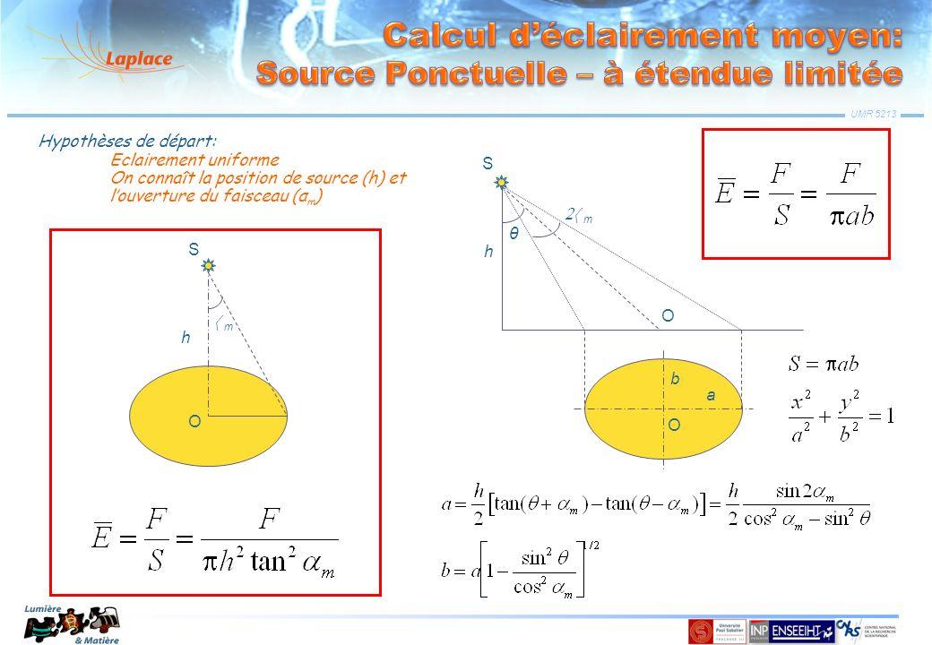 UMR 5213 S O m h O θ b a S O m h Hypothèses de départ: Eclairement uniforme On connaît la position de source (h) et louverture du faisceau (α m )