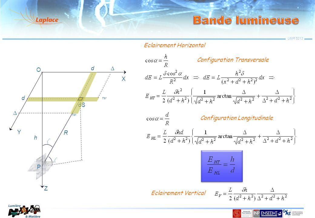 UMR 5213 Eclairement Horizontal Eclairement Vertical Configuration Transversale Configuration Longitudinale R d h Z X Y O P dS d