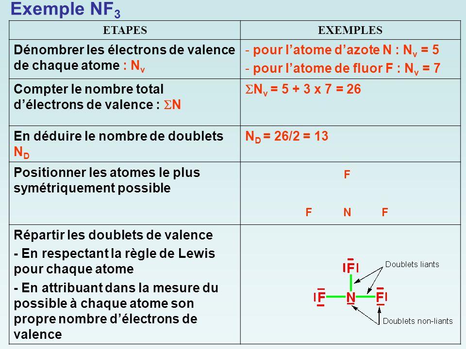 ETAPESEXEMPLES Dénombrer les électrons de valence de chaque atome : N v - pour l'atome d'azote N : N v = 5 - pour l'atome de fluor F : N v = 7 Compter le nombre total d'électrons de valence :  N  N v = 5 + 3 x 7 = 26 En déduire le nombre de doublets N D N D = 26/2 = 13 Positionner les atomes le plus symétriquement possible Répartir les doublets de valence - En respectant la règle de Lewis pour chaque atome - En attribuant dans la mesure du possible à chaque atome son propre nombre d'électrons de valence Exemple NF 3