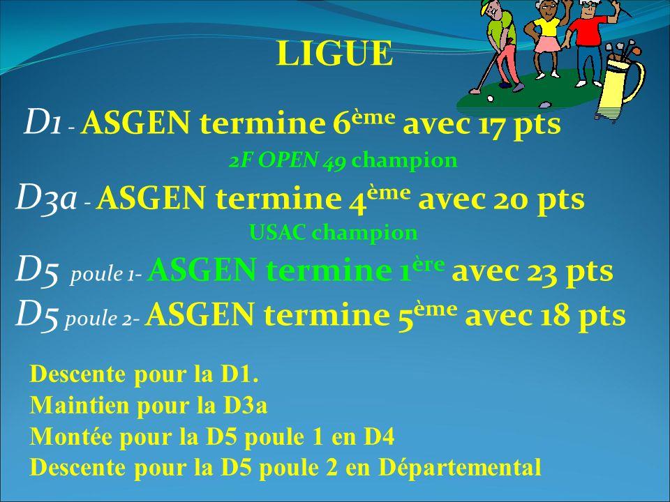 LIGUE D1 - ASGEN termine 6 ème avec 17 pts 2F OPEN 49 champion D3a - ASGEN termine 4 ème avec 20 pts USAC champion D5 poule 1- ASGEN termine 1 ère avec 23 pts D5 poule 2- ASGEN termine 5 ème avec 18 pts Descente pour la D1.