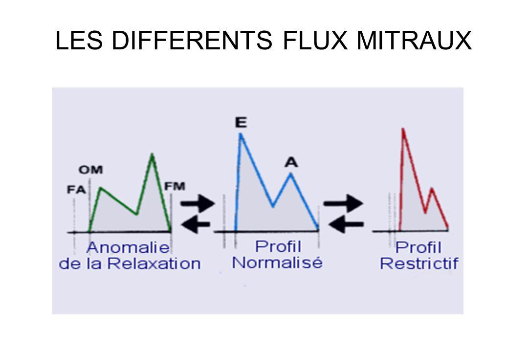 LES DIFFERENTS FLUX MITRAUX