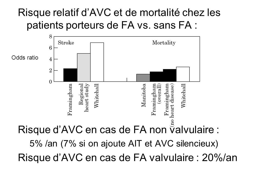 Risque relatif d'AVC et de mortalité chez les patients porteurs de FA vs.