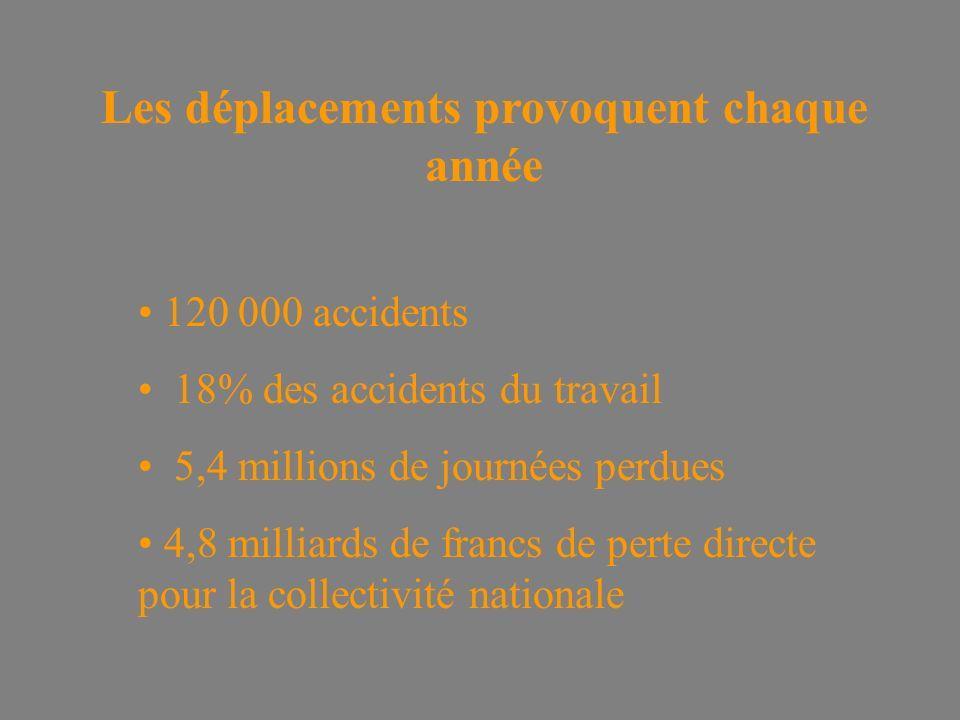 Les déplacements provoquent chaque année 120 000 accidents 18% des accidents du travail 5,4 millions de journées perdues 4,8 milliards de francs de perte directe pour la collectivité nationale