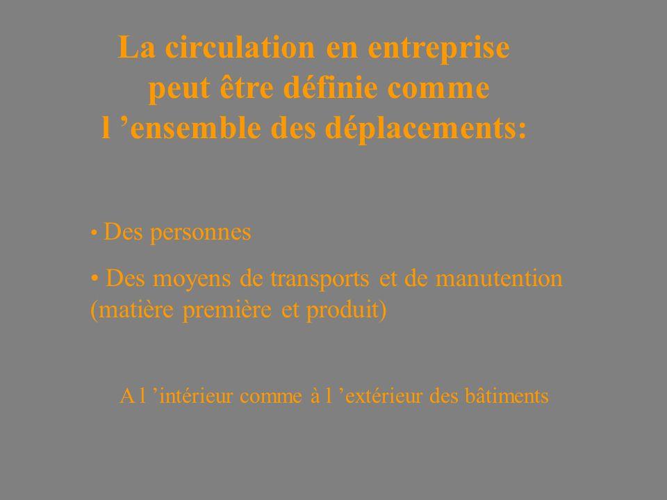 La circulation en entreprise peut être définie comme l 'ensemble des déplacements: Des personnes Des moyens de transports et de manutention (matière première et produit) A l 'intérieur comme à l 'extérieur des bâtiments