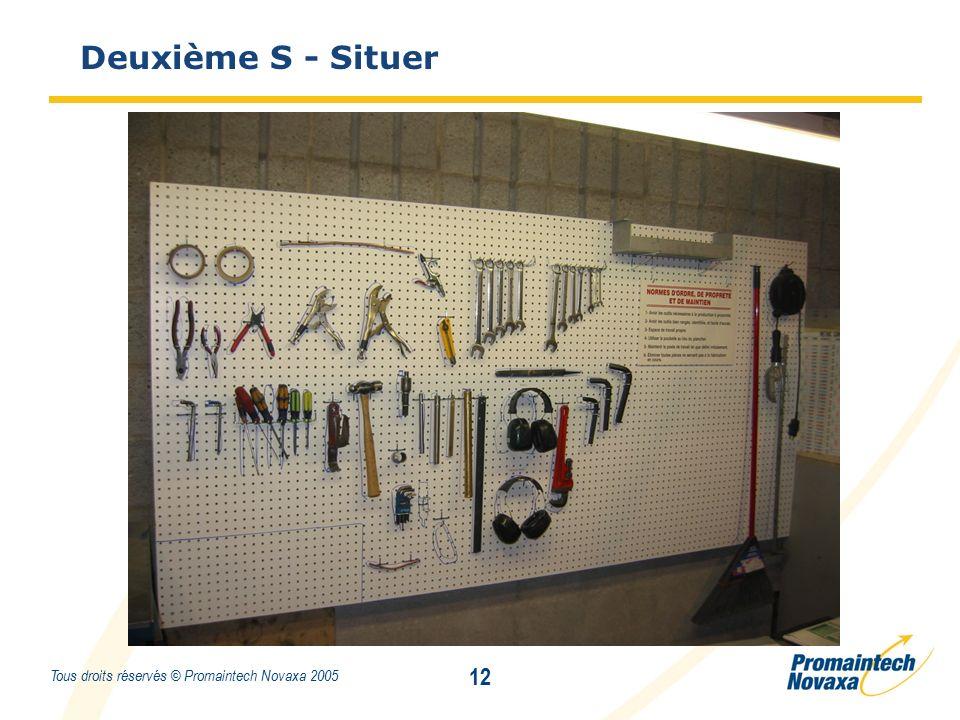 Titre 12 Tous droits réservés © Promaintech Novaxa 2005 Deuxième S - Situer