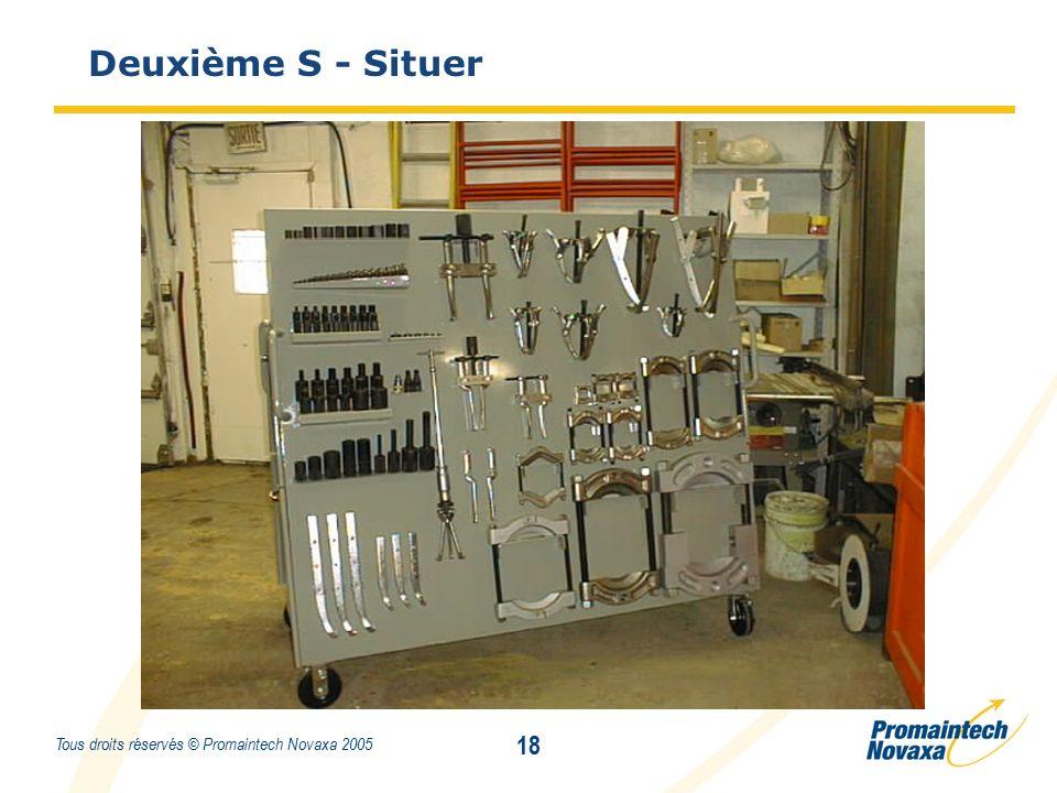Titre 18 Tous droits réservés © Promaintech Novaxa 2005 Deuxième S - Situer