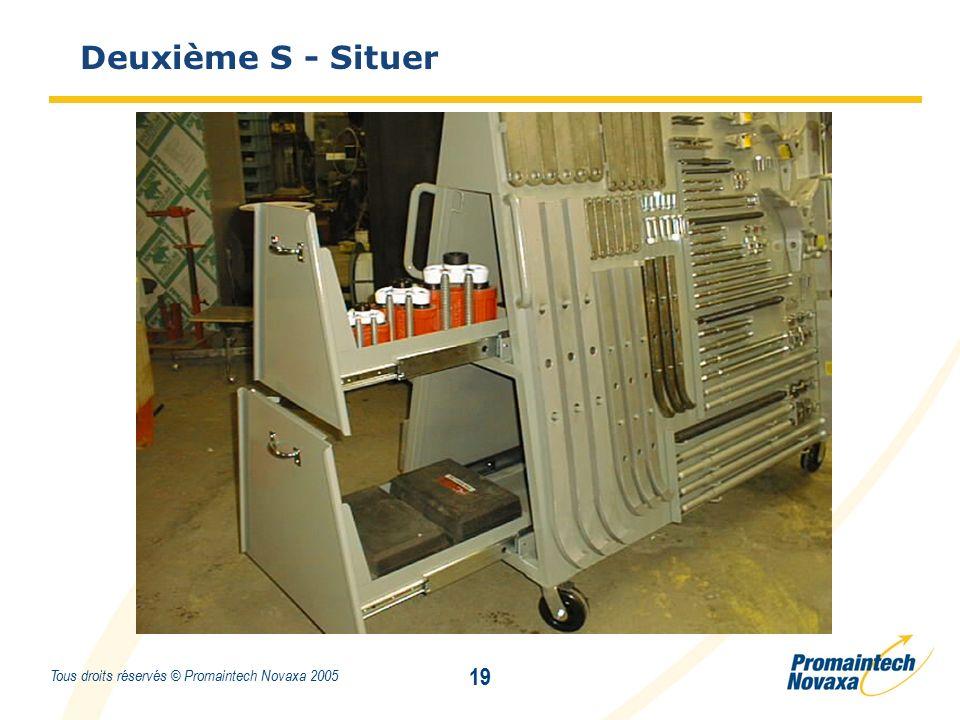 Titre 19 Tous droits réservés © Promaintech Novaxa 2005 Deuxième S - Situer