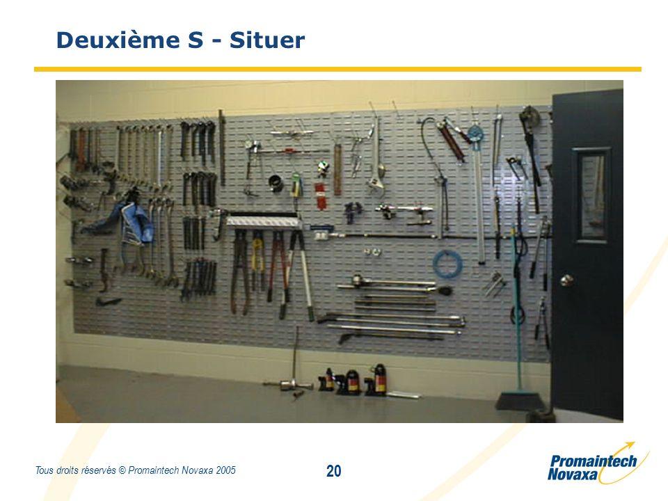 Titre 20 Tous droits réservés © Promaintech Novaxa 2005 Deuxième S - Situer