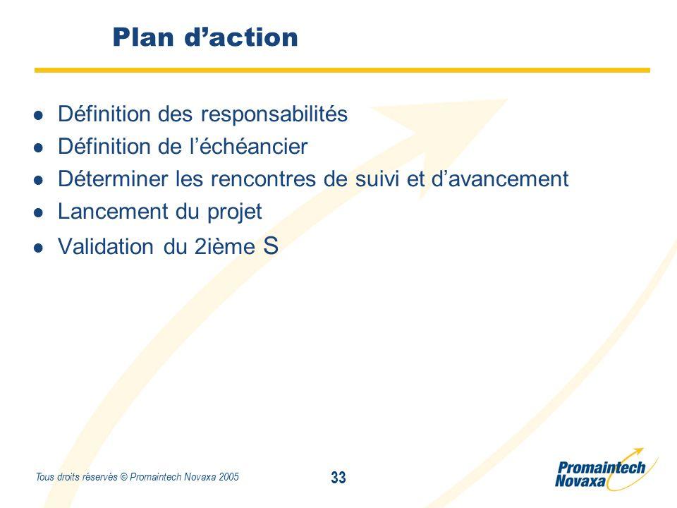 Titre 33 Tous droits réservés © Promaintech Novaxa 2005 Plan d'action Définition des responsabilités Définition de l'échéancier Déterminer les rencontres de suivi et d'avancement Lancement du projet Validation du 2ième S