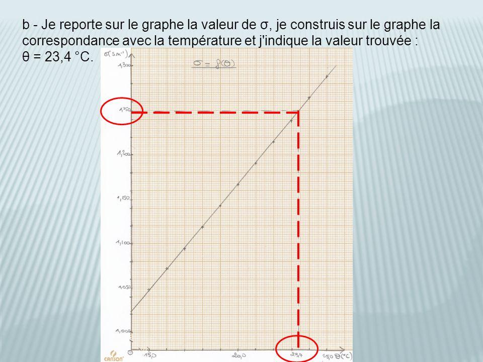 b - Je reporte sur le graphe la valeur de σ, je construis sur le graphe la correspondance avec la température et j indique la valeur trouvée : θ = 23,4 °C.