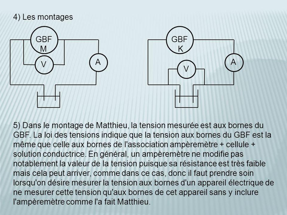 4) Les montages 5) Dans le montage de Matthieu, la tension mesurée est aux bornes du GBF.