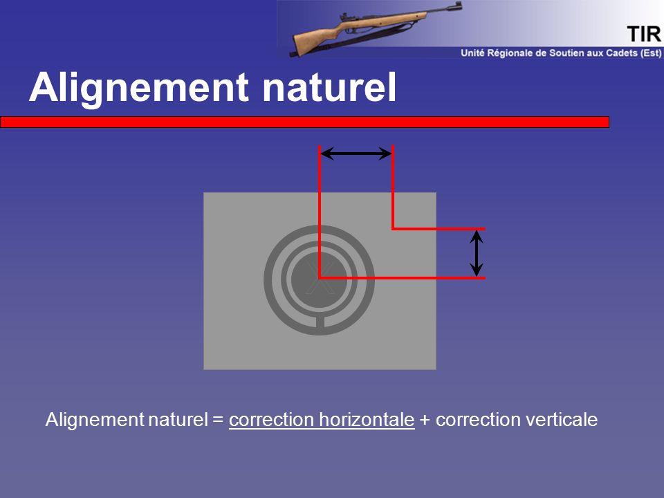 Alignement naturel X X Alignement naturel = correction horizontale + correction verticale