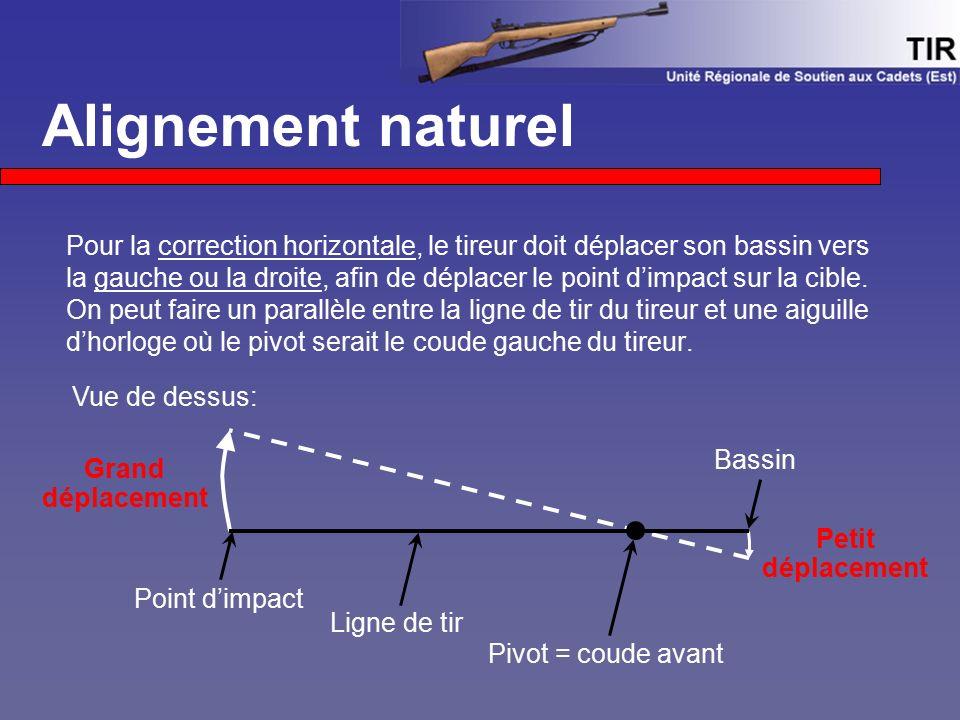 Alignement naturel Pour la correction horizontale, le tireur doit déplacer son bassin vers la gauche ou la droite, afin de déplacer le point d'impact sur la cible.