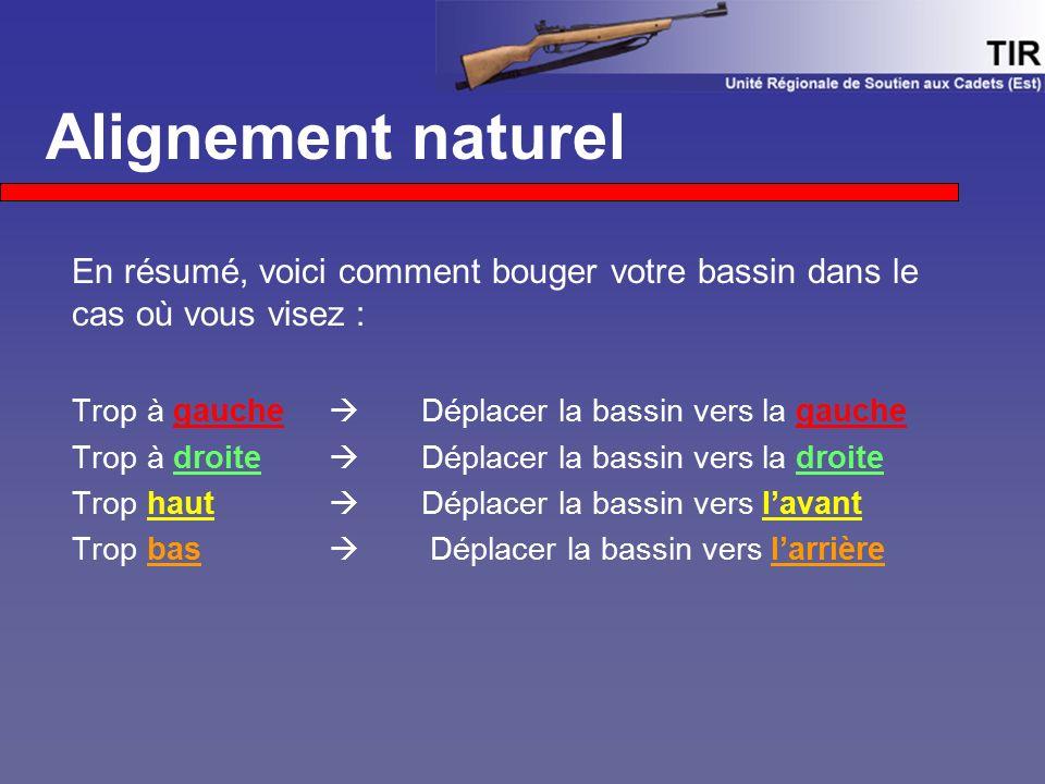 Alignement naturel En résumé, voici comment bouger votre bassin dans le cas où vous visez : Trop à gauche  Déplacer la bassin vers la gauche Trop à d