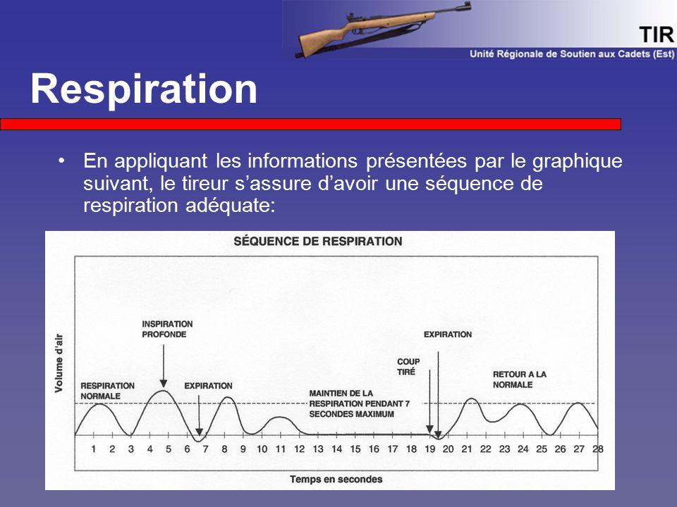 En appliquant les informations présentées par le graphique suivant, le tireur s'assure d'avoir une séquence de respiration adéquate: