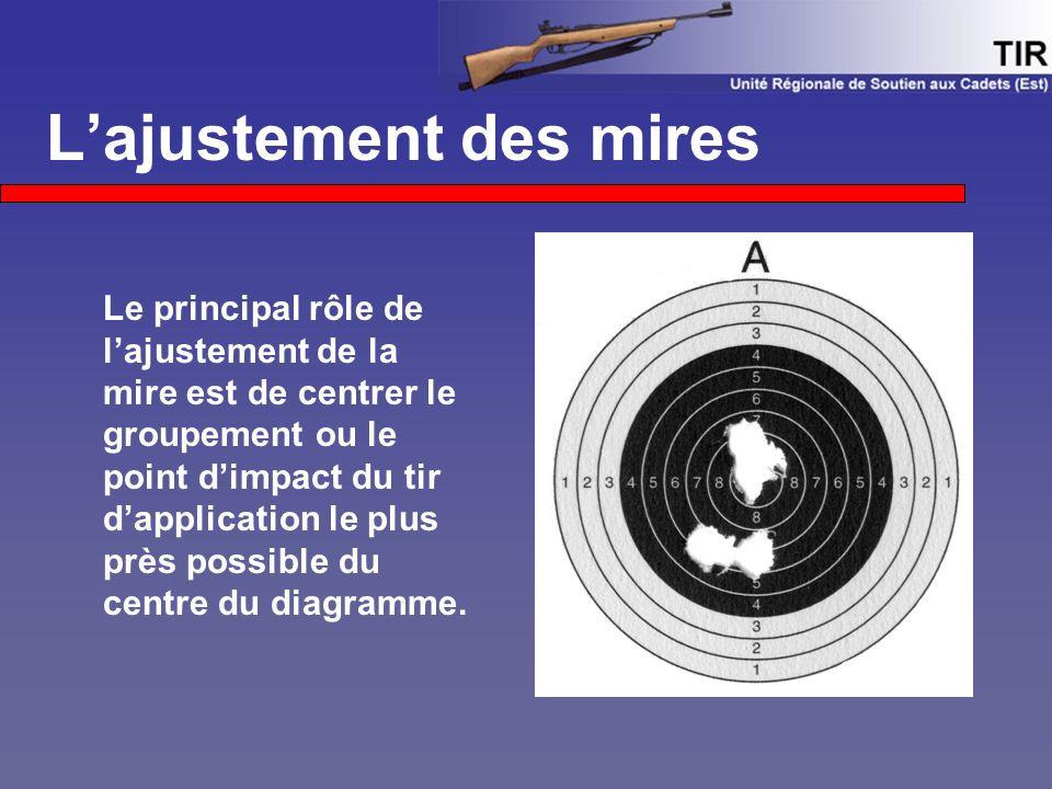 L'ajustement des mires Le principal rôle de l'ajustement de la mire est de centrer le groupement ou le point d'impact du tir d'application le plus près possible du centre du diagramme.