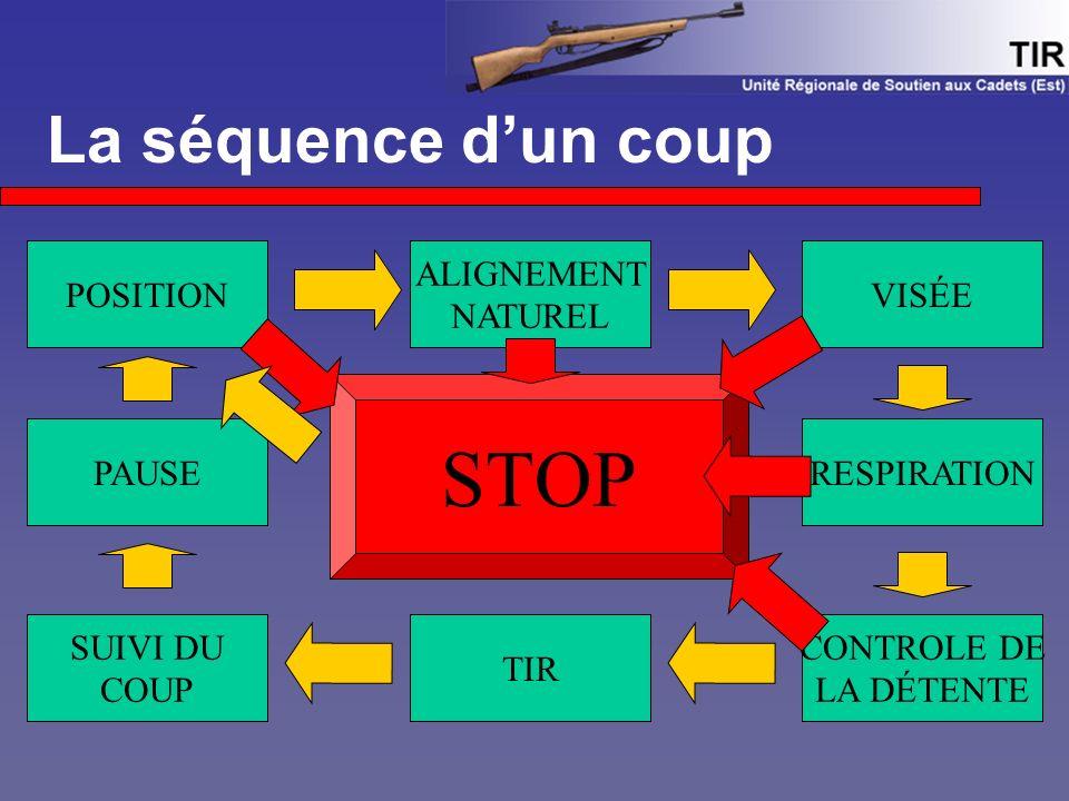 La séquence d'un coup POSITION TIR ALIGNEMENT NATUREL SUIVI DU COUP CONTROLE DE LA DÉTENTE VISÉE RESPIRATIONPAUSE STOP