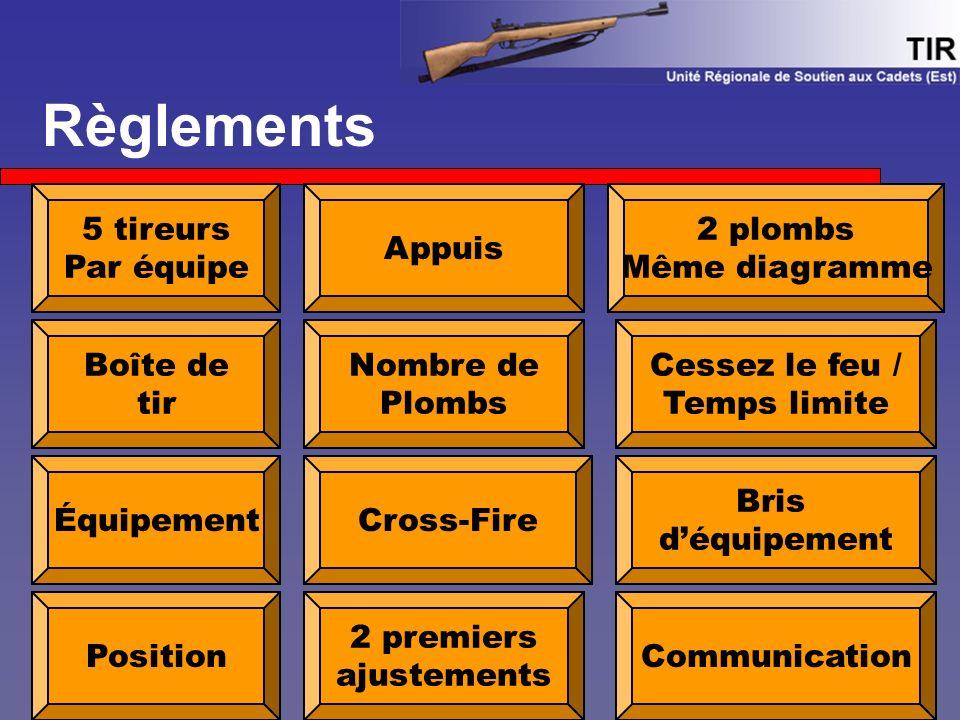Règlements Boîte de tir 5 tireurs Par équipe Bris d'équipement Appuis Équipement Position Cross-Fire 2 plombs Même diagramme Communication 2 premiers