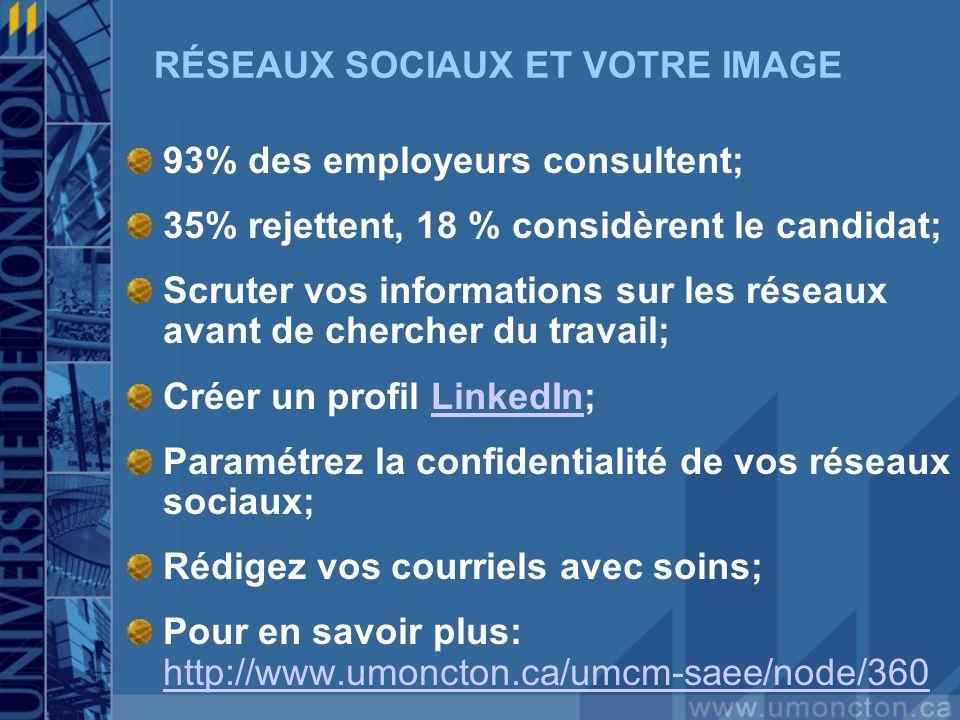 RÉSEAUX SOCIAUX ET VOTRE IMAGE 93% des employeurs consultent; 35% rejettent, 18 % considèrent le candidat; Scruter vos informations sur les réseaux avant de chercher du travail; Créer un profil LinkedIn;LinkedIn Paramétrez la confidentialité de vos réseaux sociaux; Rédigez vos courriels avec soins; Pour en savoir plus: http://www.umoncton.ca/umcm-saee/node/360 http://www.umoncton.ca/umcm-saee/node/360