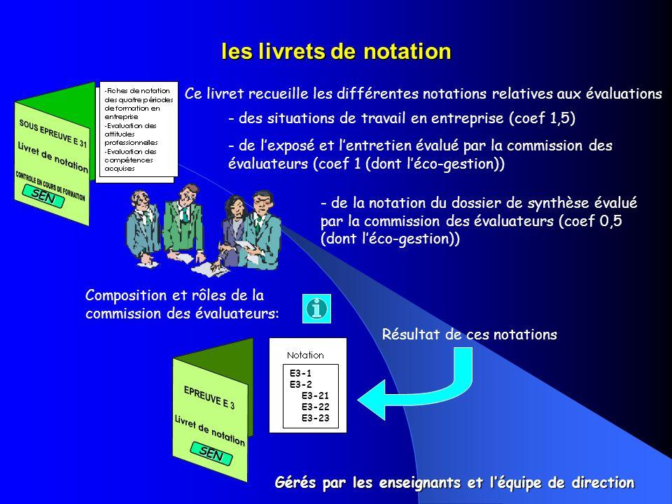 les livrets de notation Ce livret recueille les différentes notations relatives aux évaluations - des situations de travail en entreprise (coef 1,5) - de l'exposé et l'entretien évalué par la commission des évaluateurs (coef 1 (dont l'éco-gestion)) - de la notation du dossier de synthèse évalué par la commission des évaluateurs (coef 0,5 (dont l'éco-gestion)) Résultat de ces notations Composition et rôles de la commission des évaluateurs: Gérés par les enseignants et l'équipe de direction SEN SEN E3-1E3-2 E3-21 E3-21 E3-22 E3-22 E3-23 E3-23