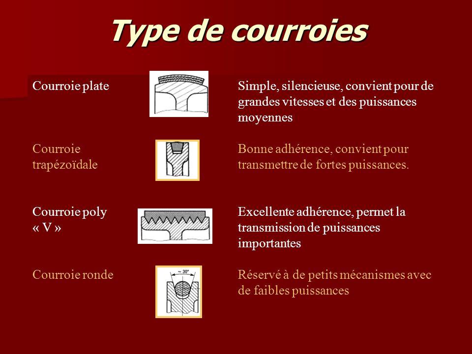 Type de courroies Courroie plateSimple, silencieuse, convient pour de grandes vitesses et des puissances moyennes Courroie trapézoïdale Bonne adhérence, convient pour transmettre de fortes puissances.