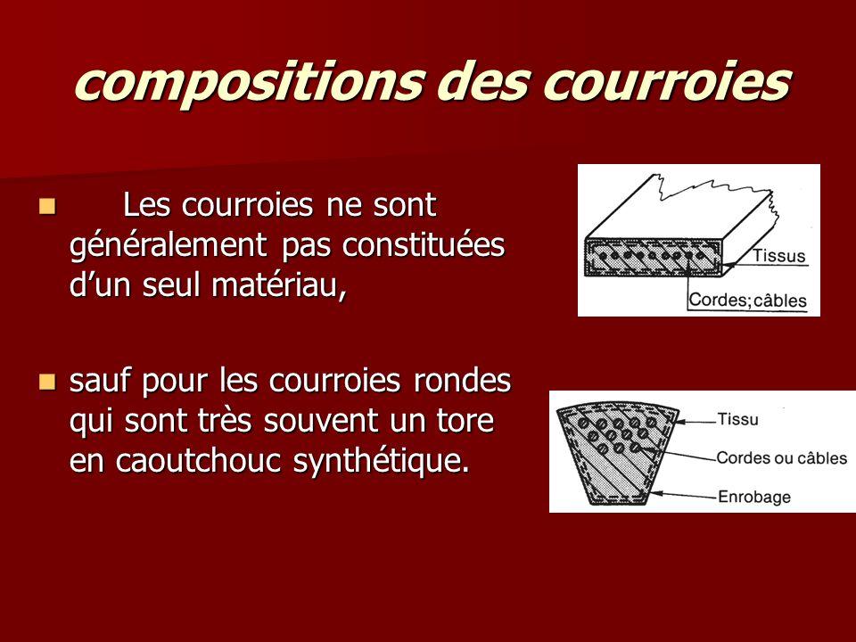 compositions des courroies Les courroies ne sont généralement pas constituées d'un seul matériau, Les courroies ne sont généralement pas constituées d'un seul matériau, sauf pour les courroies rondes qui sont très souvent un tore en caoutchouc synthétique.