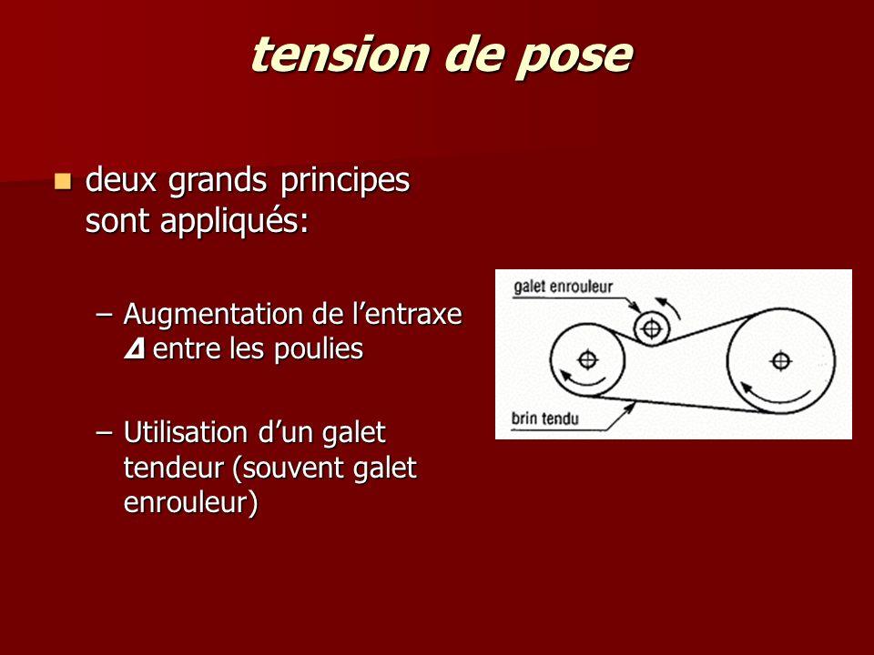tension de pose deux grands principes sont appliqués: deux grands principes sont appliqués: –Augmentation de l'entraxe Δ entre les poulies –Utilisation d'un galet tendeur (souvent galet enrouleur)