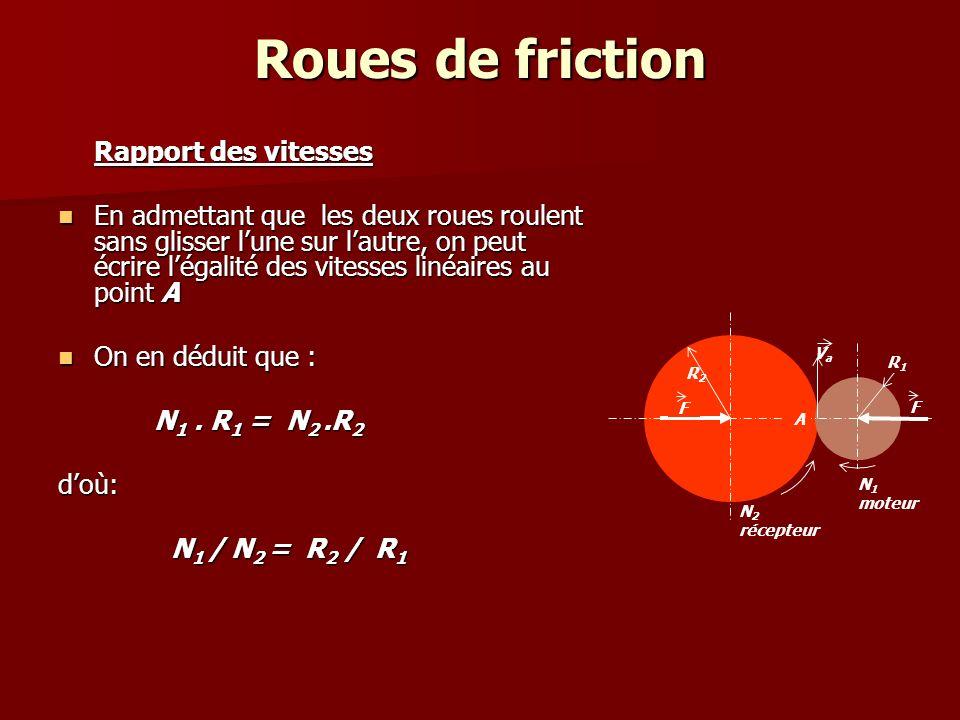 Roues de friction Rapport des vitesses En admettant que les deux roues roulent sans glisser l'une sur l'autre, on peut écrire l'égalité des vitesses linéaires au point A En admettant que les deux roues roulent sans glisser l'une sur l'autre, on peut écrire l'égalité des vitesses linéaires au point A On en déduit que : On en déduit que : N 1.