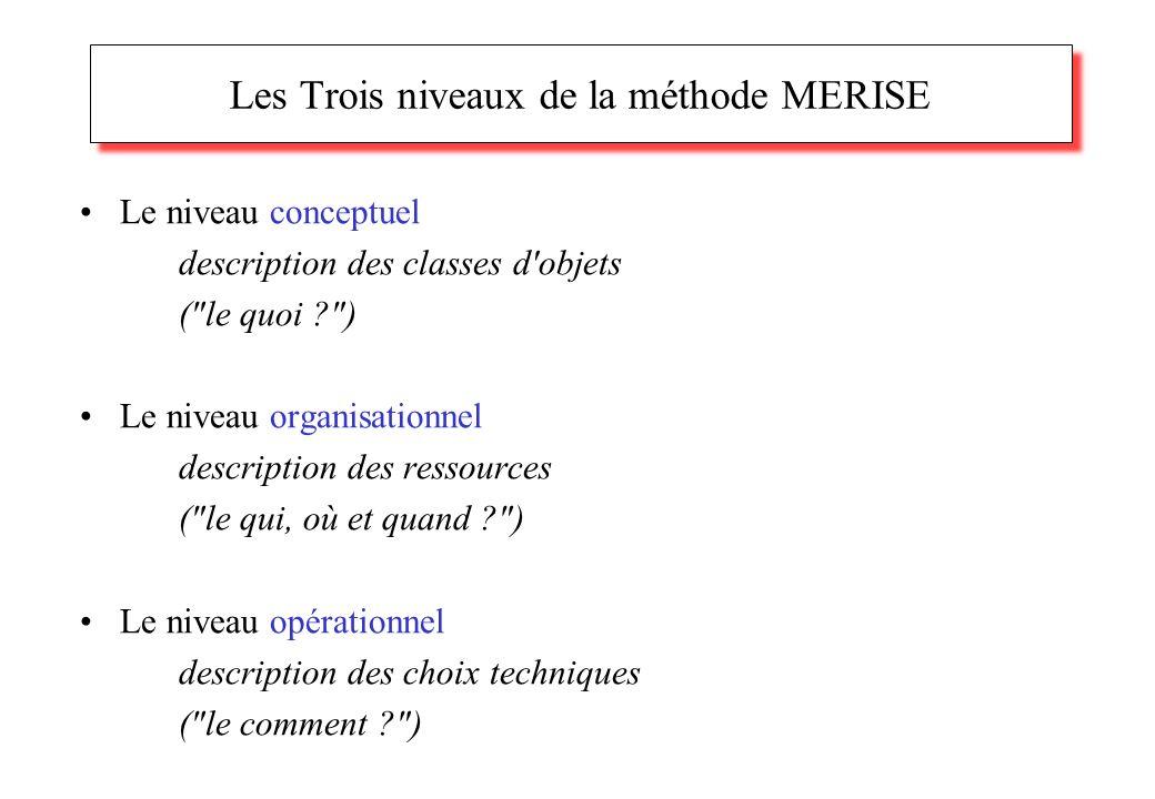 Les Trois niveaux de la méthode MERISE Le niveau conceptuel description des classes d objets ( le quoi ) Le niveau organisationnel description des ressources ( le qui, où et quand ) Le niveau opérationnel description des choix techniques ( le comment )